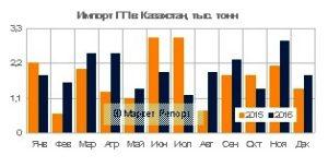 Импорт полипропилена в Казахстан вырос на 17% в 2016 году. Информирует Маркет Репорт.